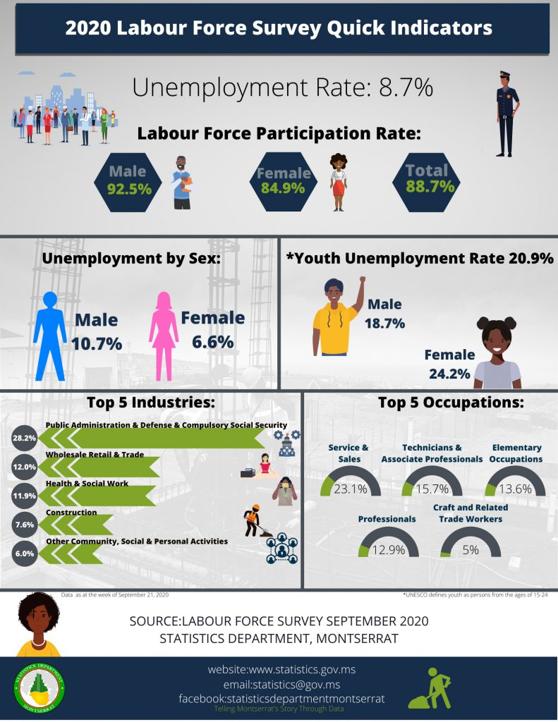 STATISTICS DEPARTMENT RELEASES INFOGRAPHIC ON LABOUR FORCE SURVEY MAIN INDICATORS